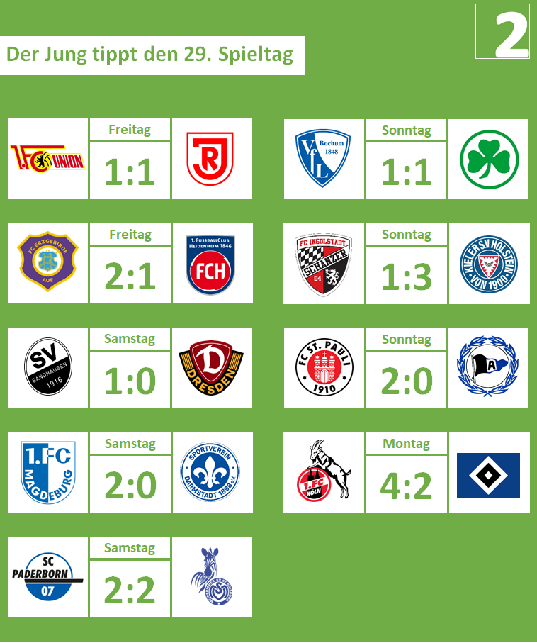 29. Spieltag, 2018-19