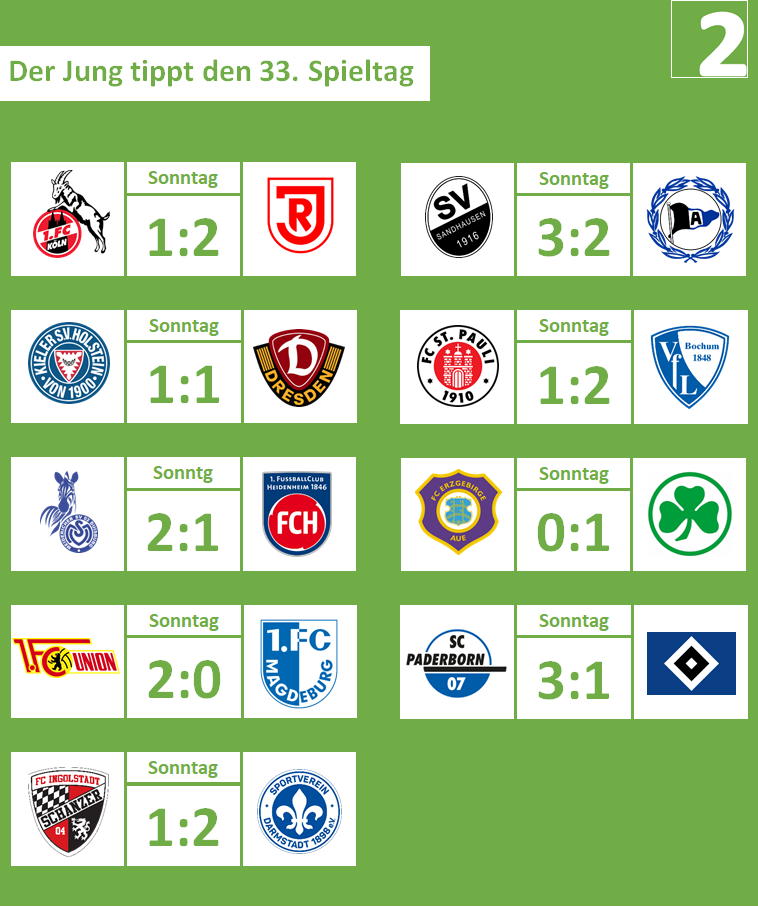 33. Spieltag, 2018-19