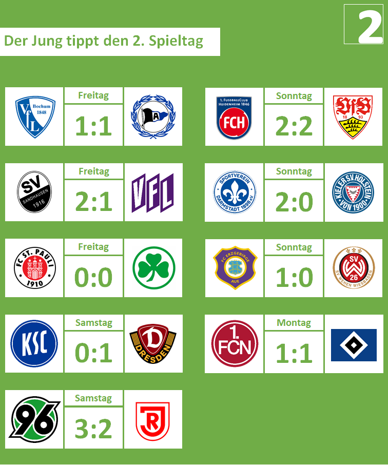 02. Spieltag, 2019-20