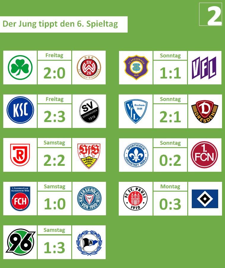 06. Spieltag, 2019-20