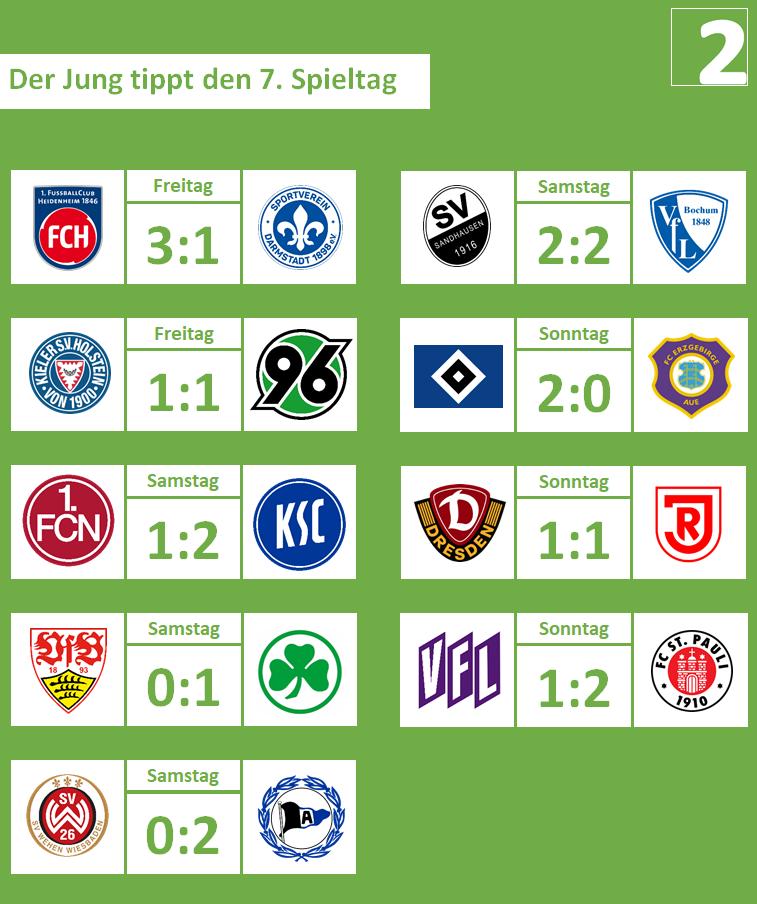 07. Spieltag, 2019-20