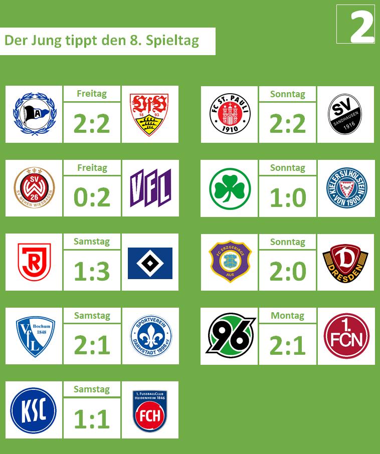 08. Spieltag, 2019-20