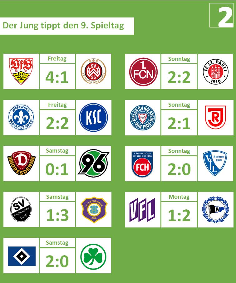 09. Spieltag, 2019-20