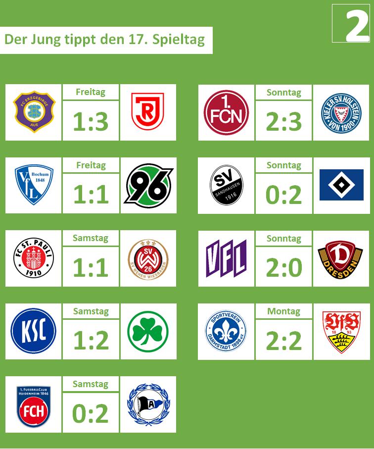 17. Spieltag, 2019-20