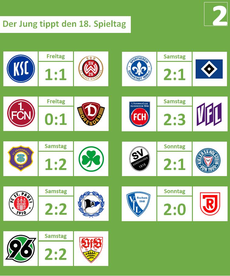 18. Spieltag, 2019-20