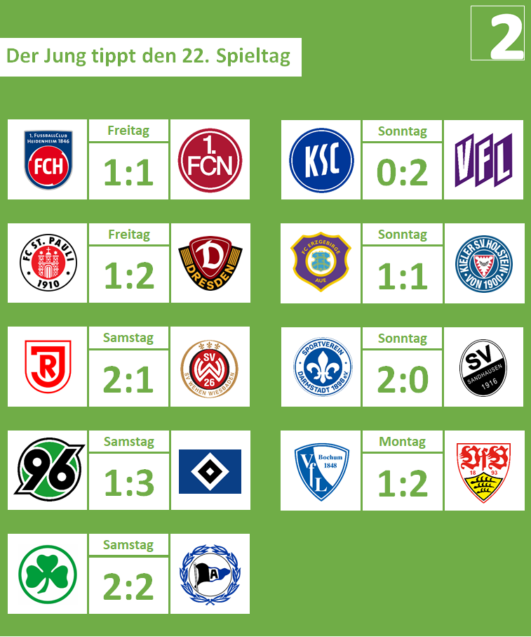 22. Spieltag, 2019-20