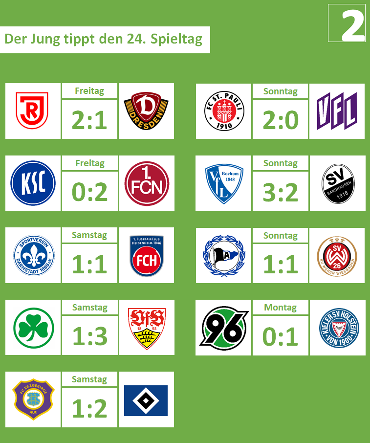 24. Spieltag, 2019-20
