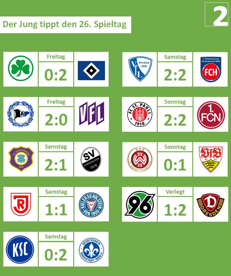 26. Spieltag, 2019-20